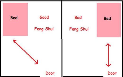 Feng Shui Command Position for beds and desk.